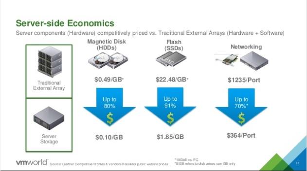 Comparação entre valores SDS vs Storage