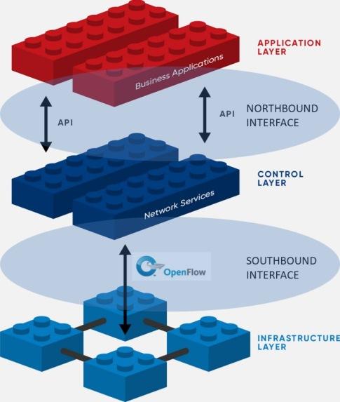 Diagrama de uma SDN.
